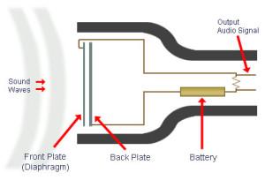 Mikrofon-kondensor